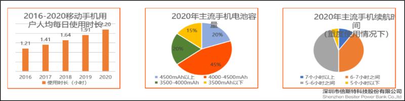 手机电池容量发展